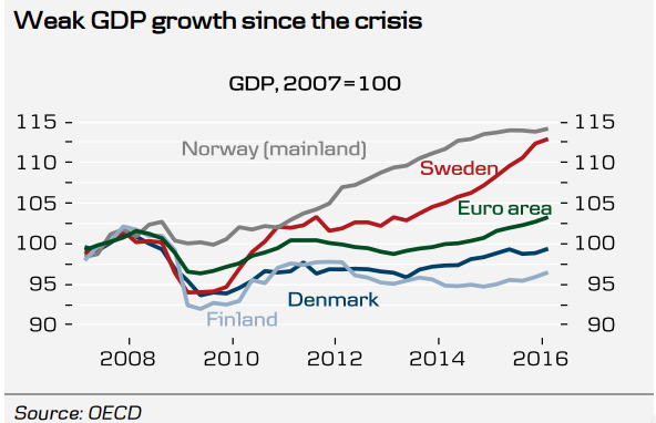 Brexit May Push Denmark and Finland into Recession and cut the Nordics' Growth Severely